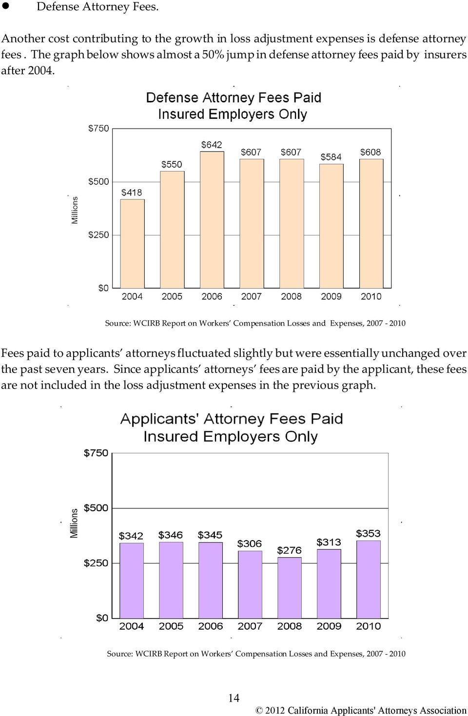 Source: WCIRB Report on Workers Compensation Losses and Expenses, 2007-2010 Fees paid to applicants attorneys fluctuated slightly but were essentially