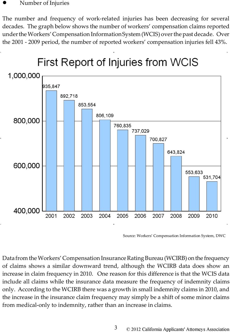 Over the 2001-2009 period, the number of reported workers compensation injuries fell 43%.