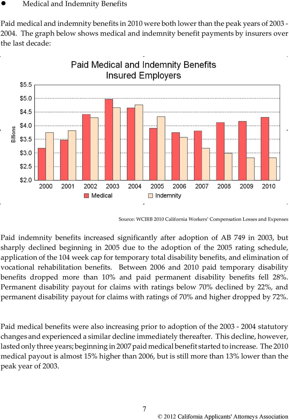 significantly after adoption of AB 749 in 2003, but sharply declined beginning in 2005 due to the adoption of the 2005 rating schedule, application of the 104 week cap for temporary total disability