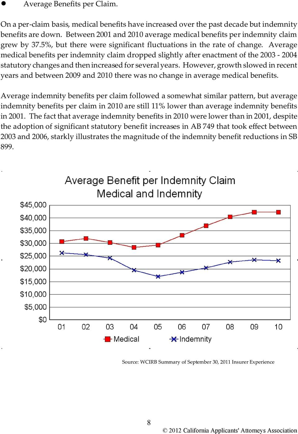 Average medical benefits per indemnity claim dropped slightly after enactment of the 2003-2004 statutory changes and then increased for several years.