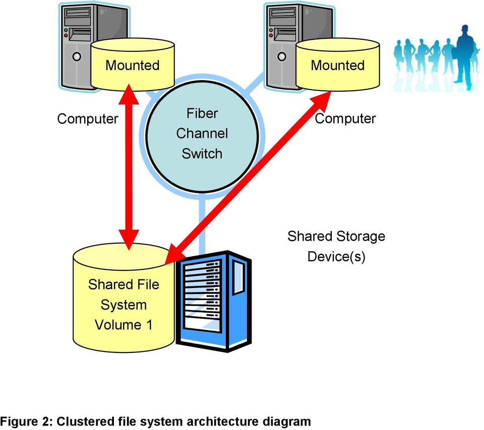 File System Volume 1 Shared Storage Device(s)