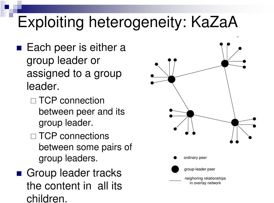 TCP connections between some pairs of group leaders.