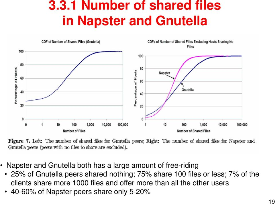 nothing; 75% share 100 files or less; 7% of the clients share more 1000