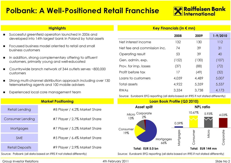 outlets serves ~800,000 customers Strong multi-channel distribution approach including over 130 telemarketing agents and 100 mobile advisers Experienced local core management team Retail Lending