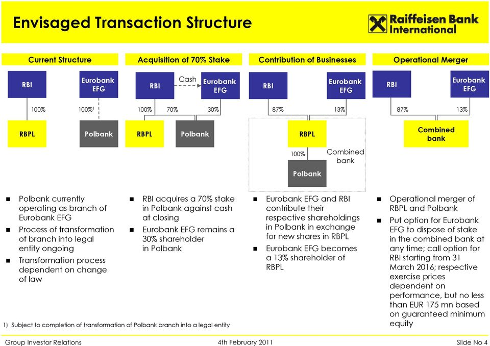 into legal entity ongoing Transformation process dependent on change of law RBI acquires a 70% stake in Polbank against cash at closing Eurobank EFG remains a 30% shareholder in Polbank 1) Subject to