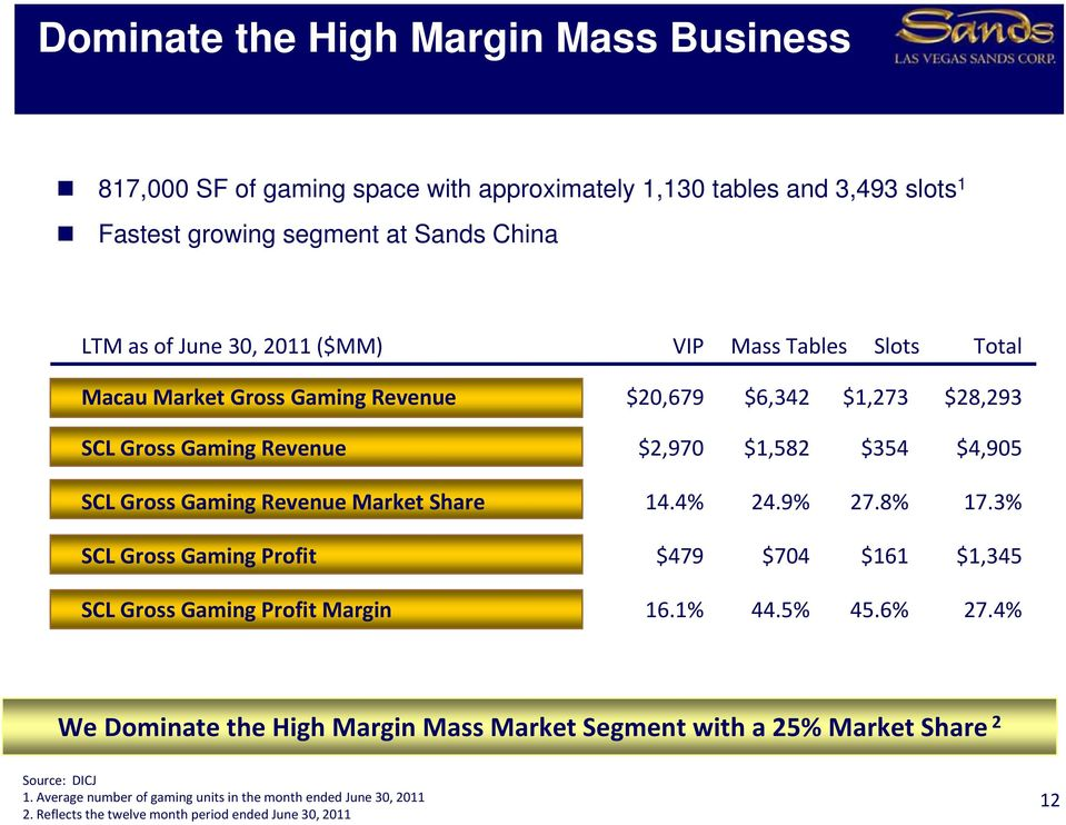 Revenue Market Share 14.4% 24.9% 27.8% 17.3% SCL Gross Gaming Profit $479 $704 $161 $1,345 SCL Gross Gaming Profit Margin 16.1% 44.5% 45.6% 27.