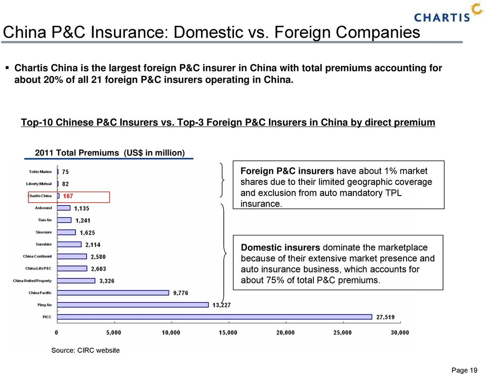 China. Top-10 Chinese P&C Insurers vs.
