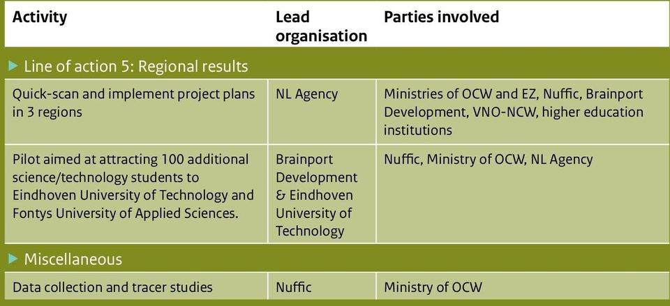 Miscellaneous Lead organisation NL Agency Brainport Development & Eindhoven University of Technology Parties involved Data collection and tracer