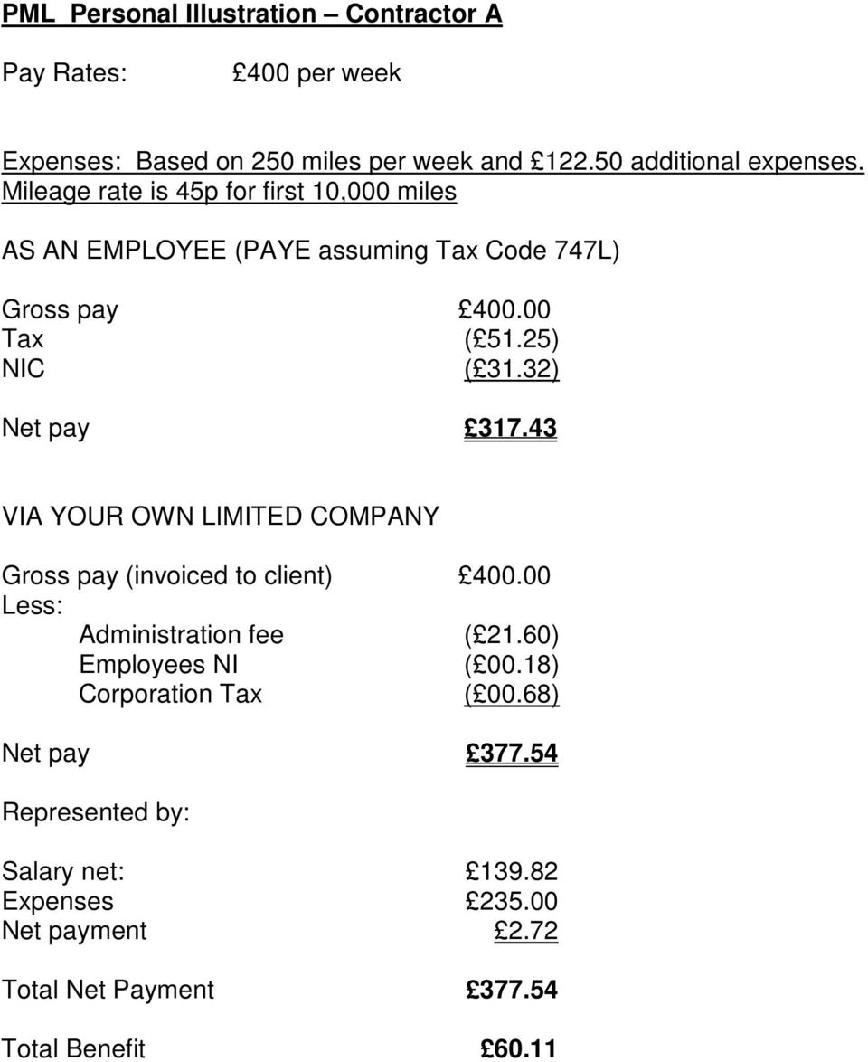32) Net pay 317.43 VIA YOUR OWN LIMITED COMPANY Gross pay (invoiced to client) 400.00 Less: Administration fee ( 21.60) Employees NI ( 00.