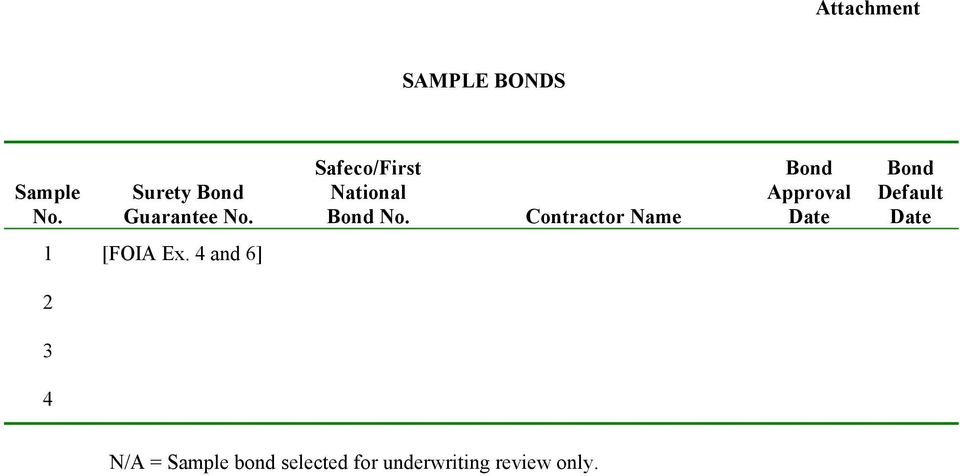 Contractor Name Bond Approval Date Bond Default Date 1