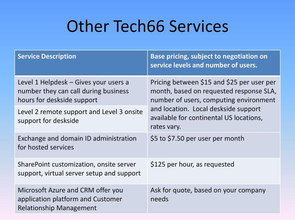 platform and Customer Relationship Management Base pricing, subject to negotiation on service levels and number of users.