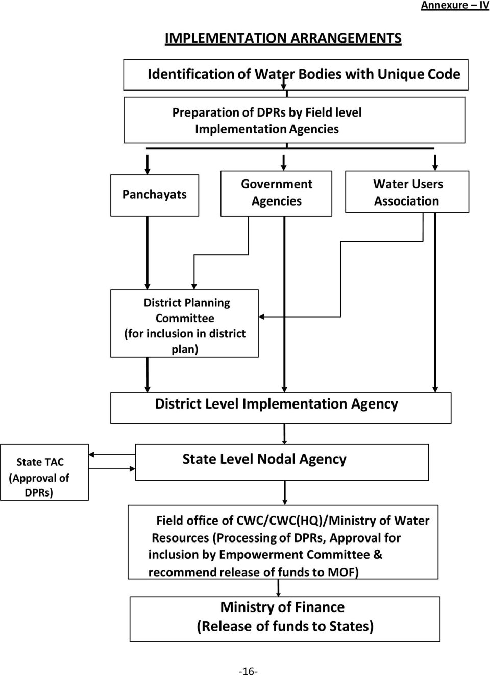 Implementation Agency State TAC (Approval of DPRs) State Level Nodal Agency Field office of CWC/CWC(HQ)/Ministry of Water Resources