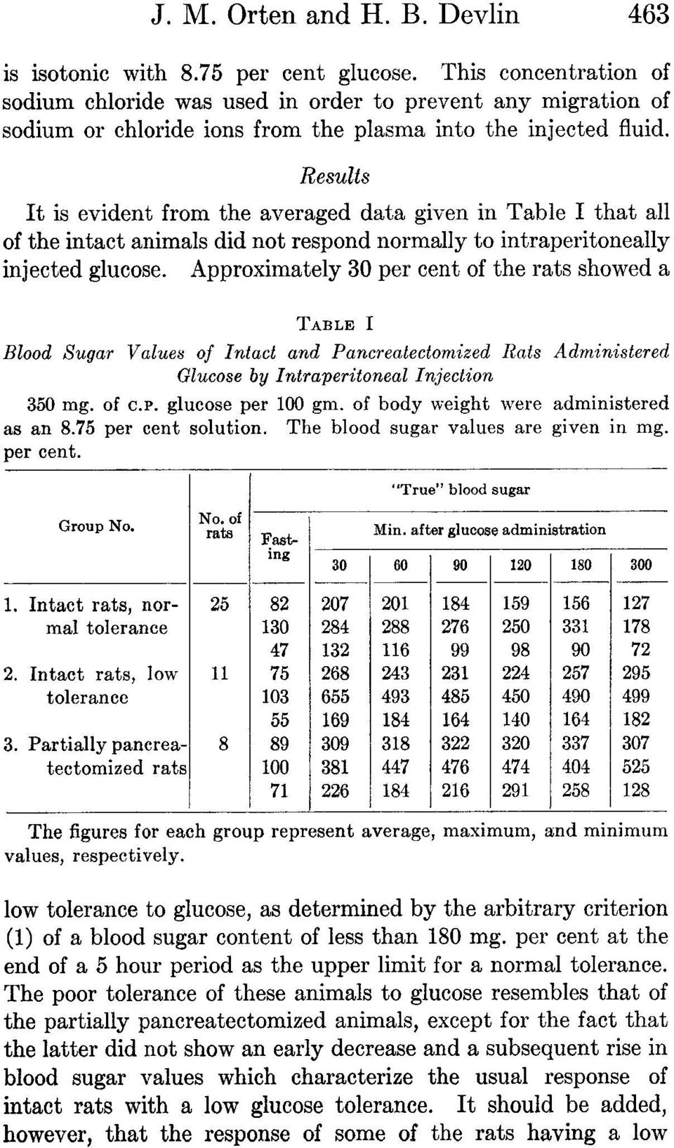 Results It is evident from the averaged data given in Table I that all of the intact animals did not respond normally to intraperitoneally injected glucose.
