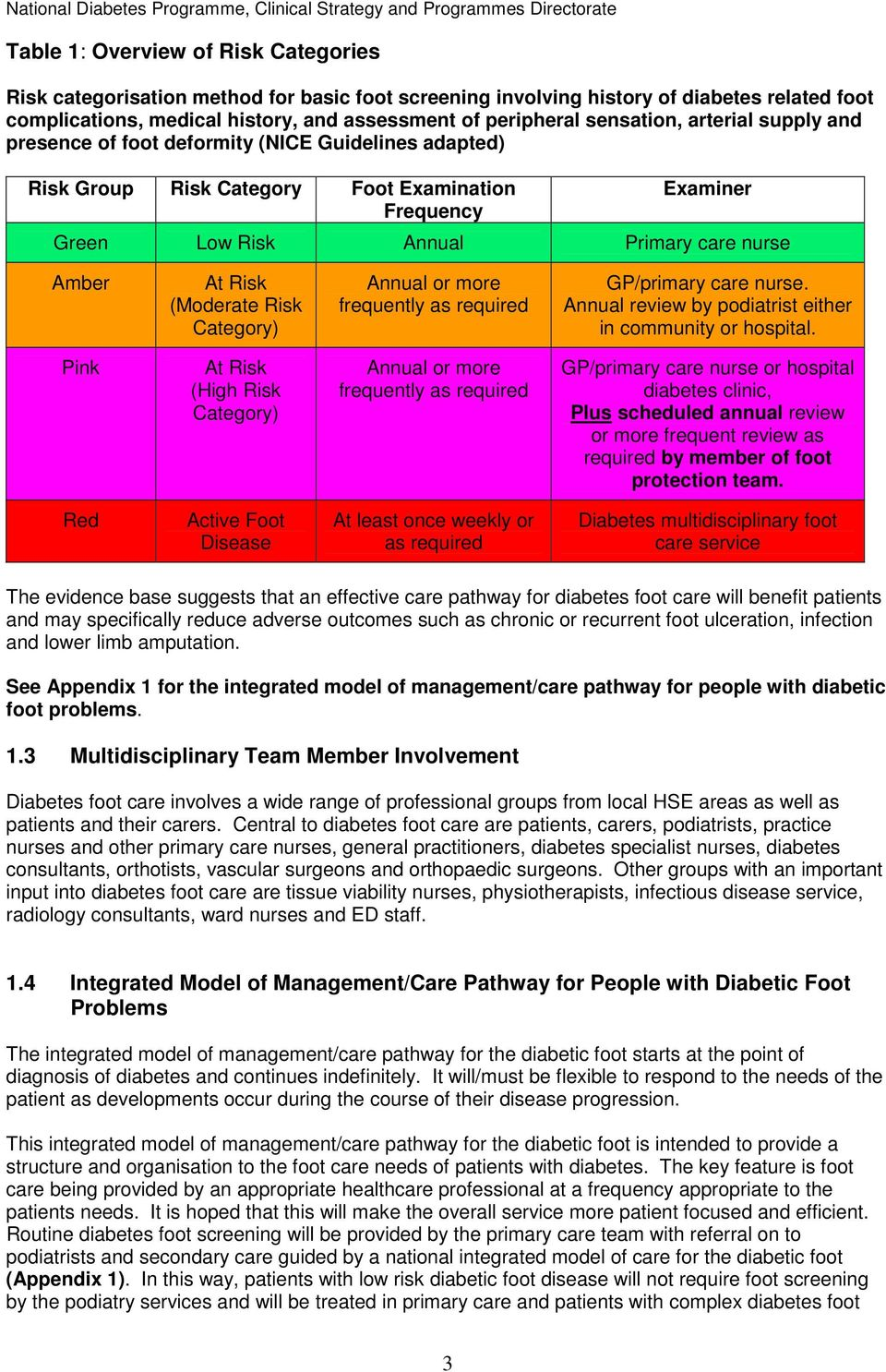 (Moderate Risk Category) Annual or more frequently as required GP/primary care nurse. Annual review by podiatrist either in community or hospital.
