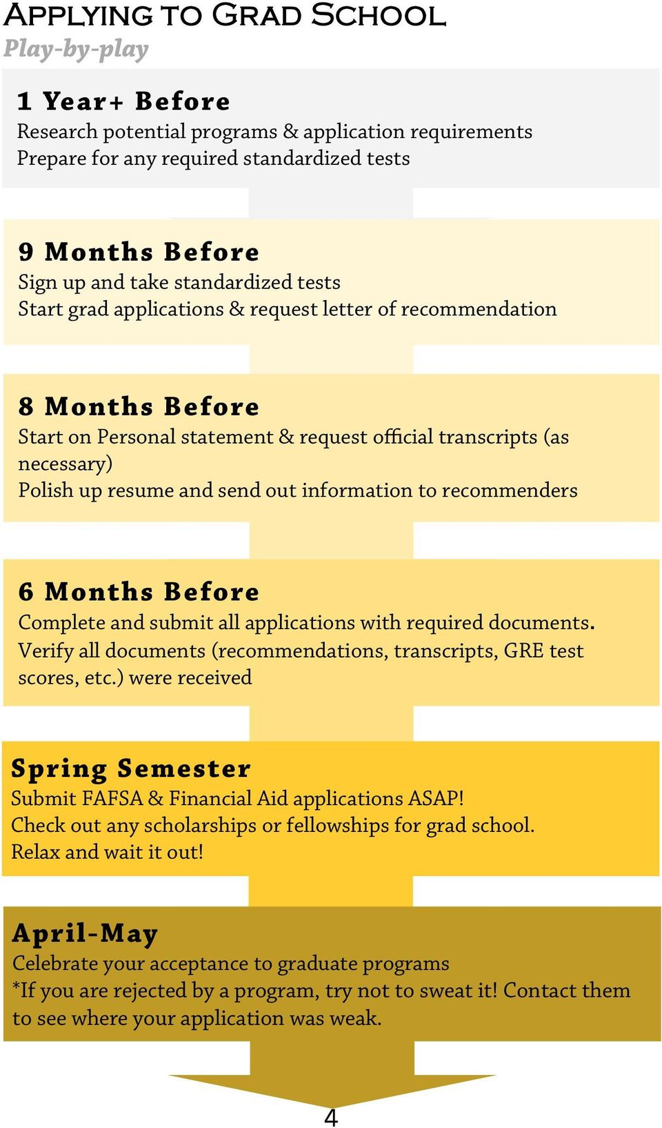 recommenders 6 Months Before Complete and submit all applications with required documents. Verify all documents (recommendations, transcripts, GRE test scores, etc.