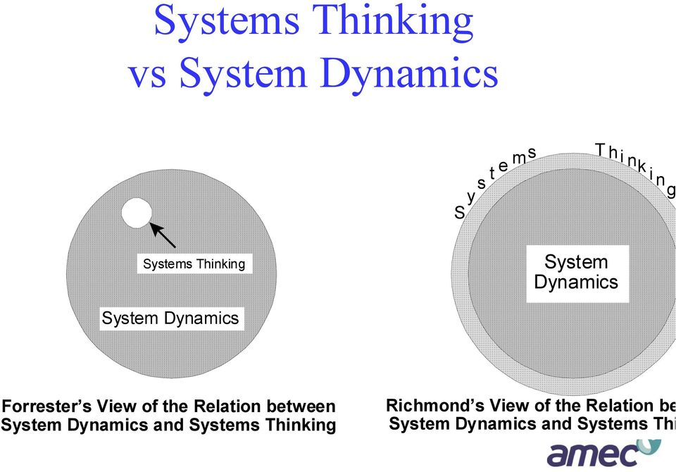 of the Relation between System Dynamics and Systems Thinking