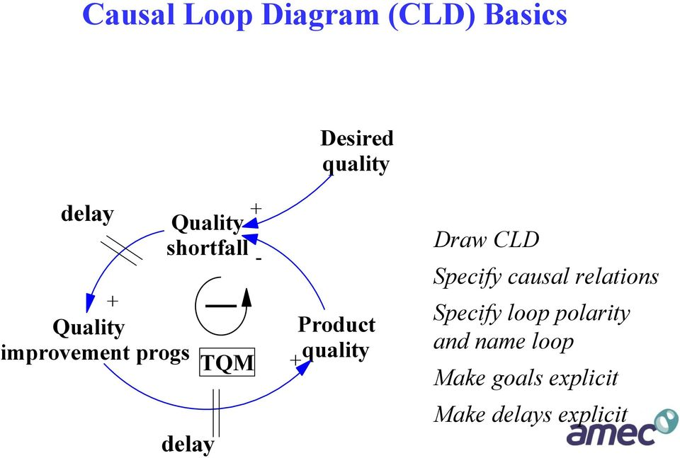 Product quality Draw CLD Specify causal relations Specify