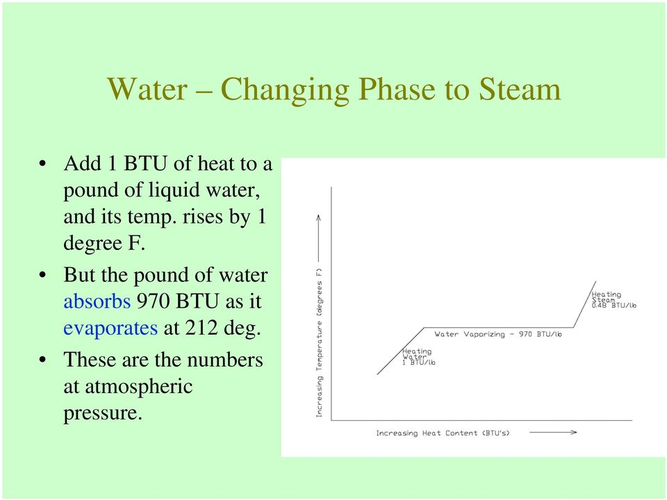But the pound of water absorbs 970 BTU as it evaporates