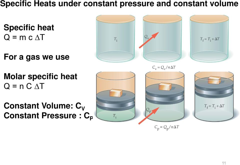 a gas we use Molar specific heat Q n C ΔT