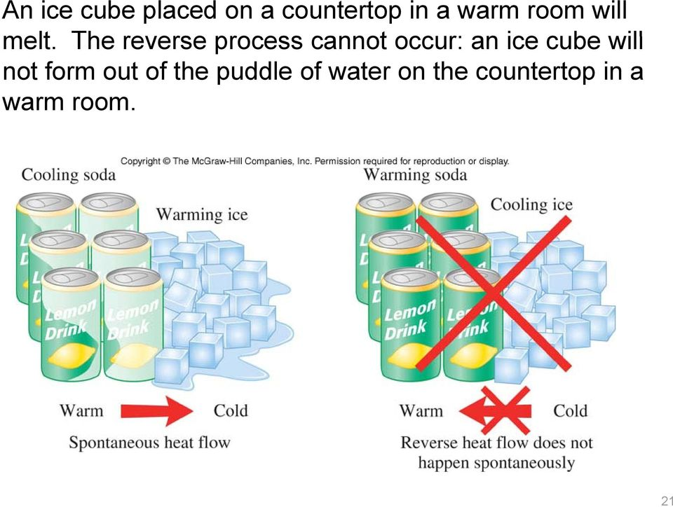 The reverse process cannot occur: an ice cube
