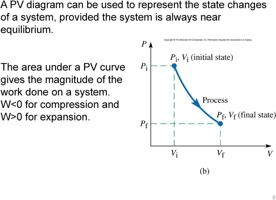The area under a PV curve gives the magnitude of the work