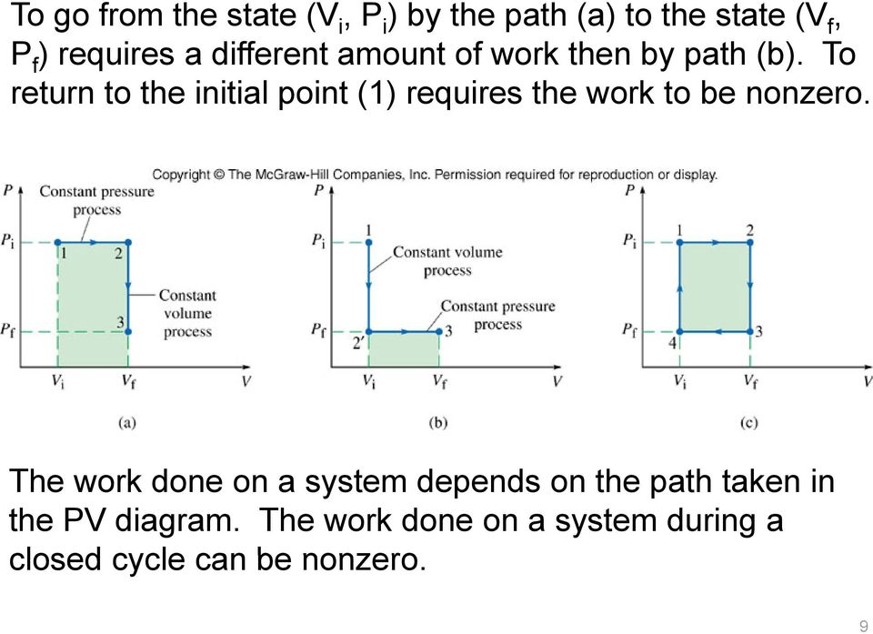 To return to the initial point (1) requires the work to be nonzero.