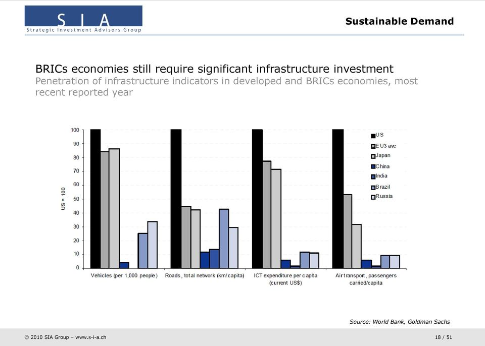 infrastructure indicators in developed and BRICs