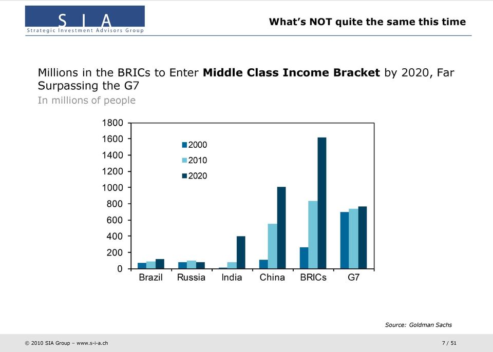 Income Bracket by 2020, Far Surpassing the