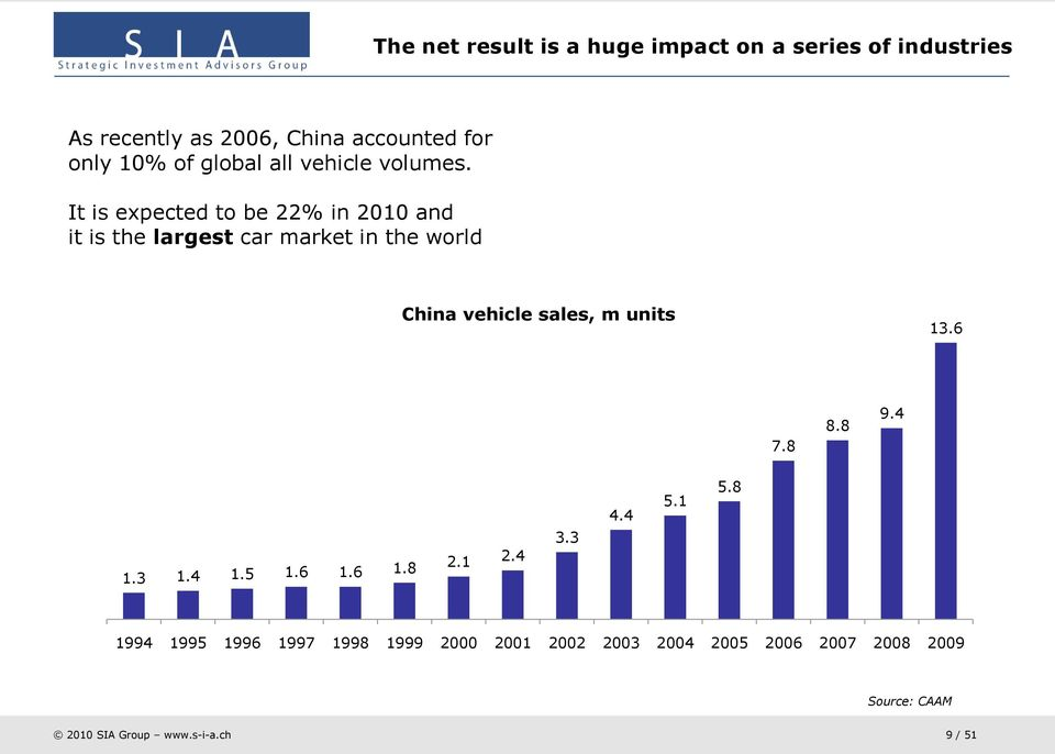 It is expected to be 22% in 2010 and it is the largest car market in the world China vehicle sales, m