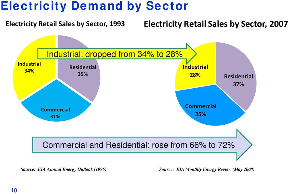 Industrial 35% 28% Residential 37% Commercial 31% Commercial 35% Commercial and Residential: