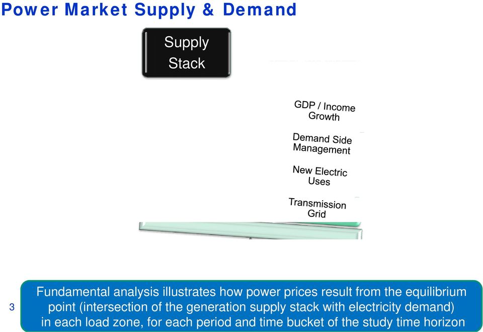 (intersection of the generation supply stack with electricity demand) in