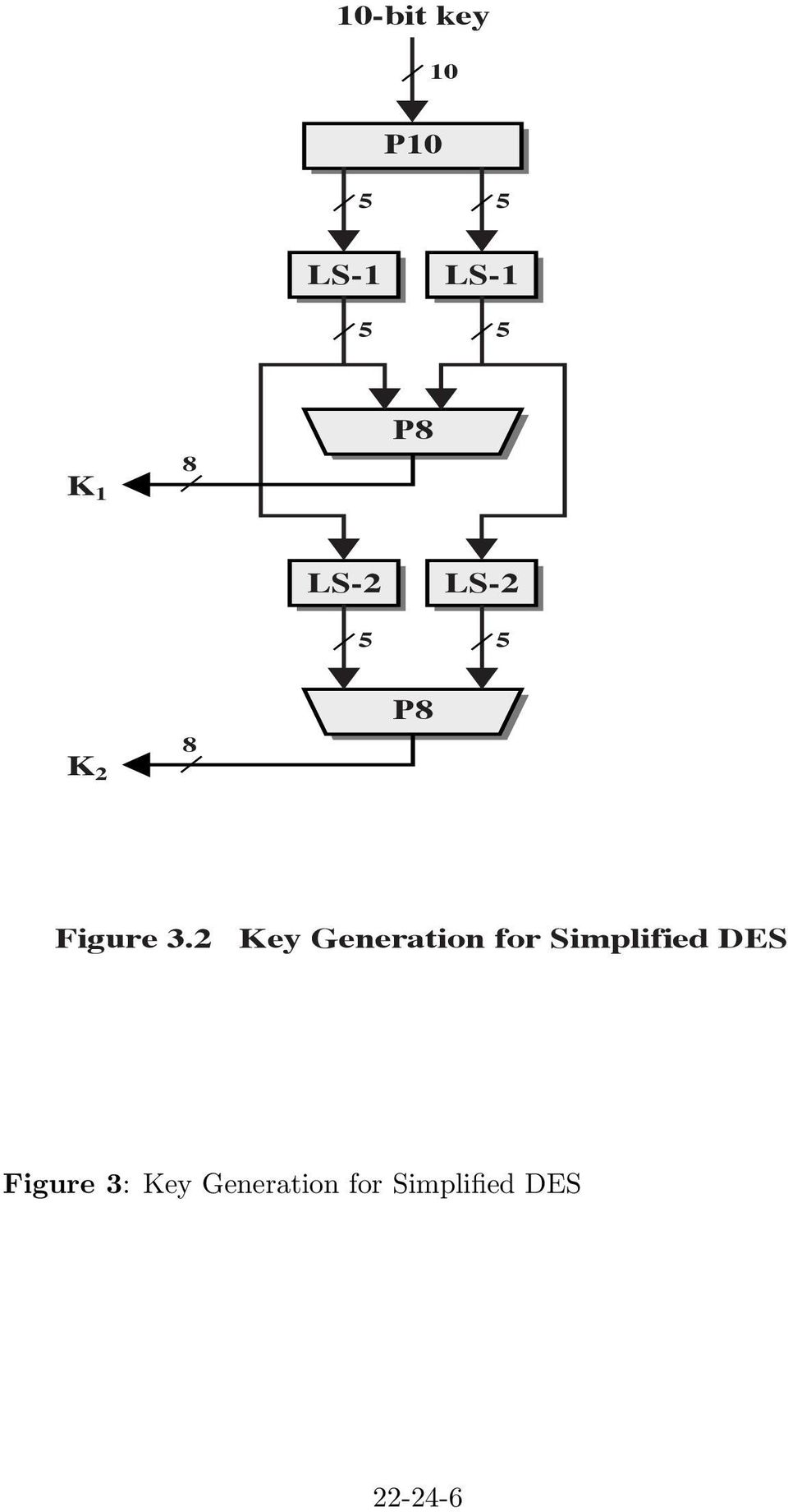2 Key Generation for Simplified DES