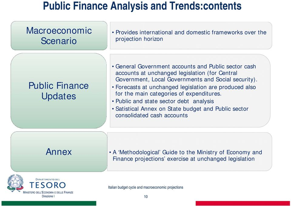 Forecasts at unchanged legislation are produced also for the main categories of expenditures.