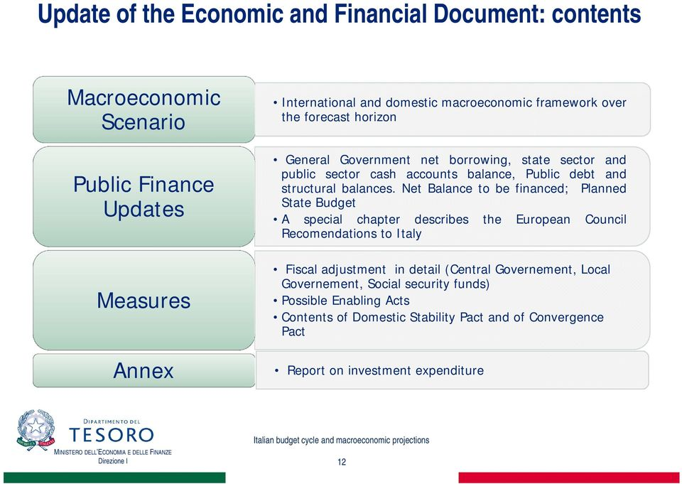 Net Balance to be financed; Planned State Budget A special chapter describes the European Council Recomendations to Italy Fiscal adjustment in detail (Central