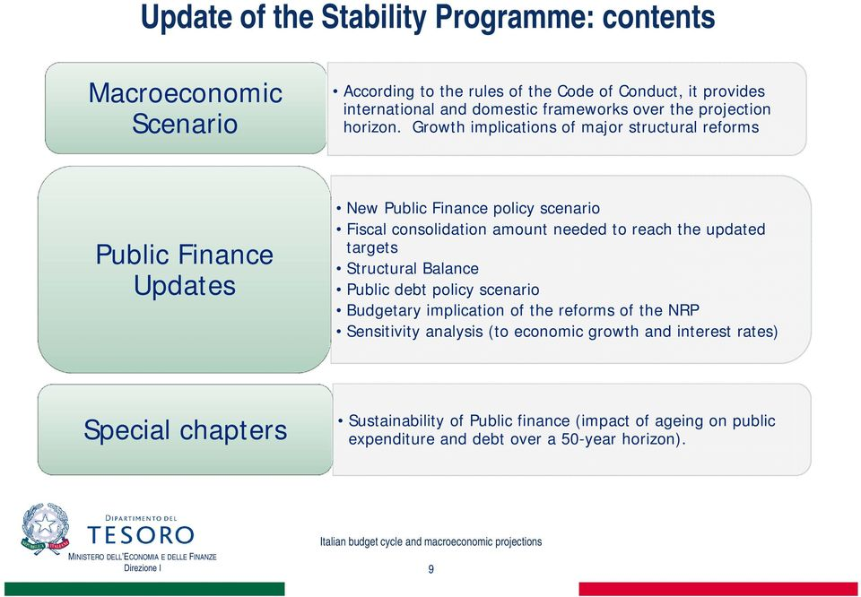 Growth implications of major structural reforms Public Finance Updates New Public Finance policy scenario Fiscal consolidation amount needed to reach the