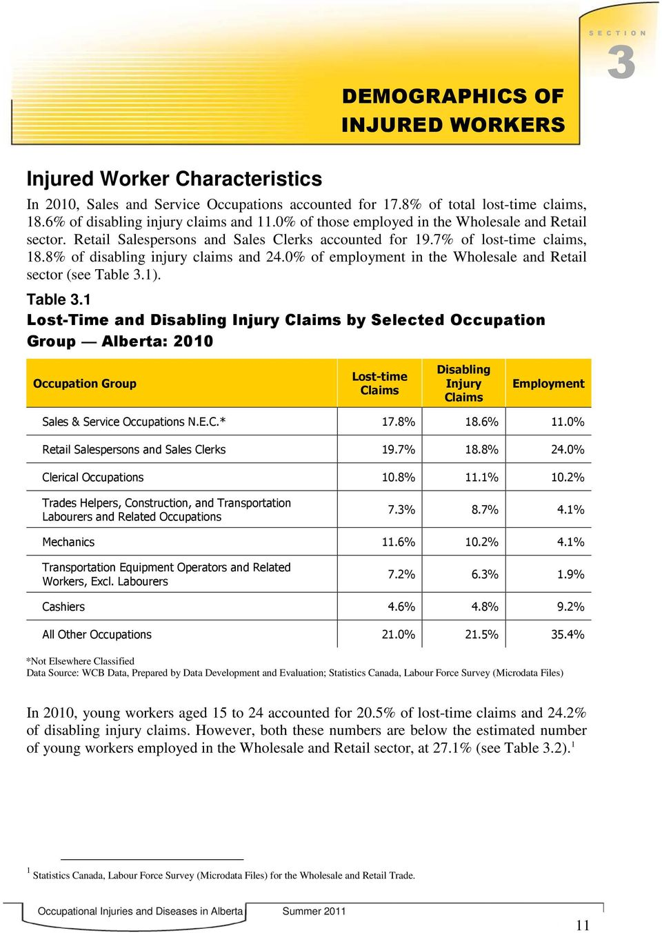 8 of disabling injury claims and 24.0 of employment in the Wholesale and Retail sector (see Table 3.