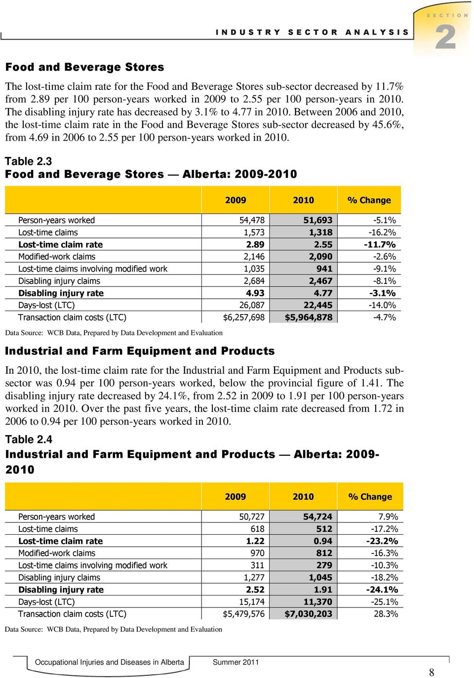Between 2006 and 2010, the lost-time claim rate in the Food and Beverage Stores sub-sector decreased by 45.6, from 4.69 in 2006 to 2.55 per 100 person-years worked in 2010. Table 2.