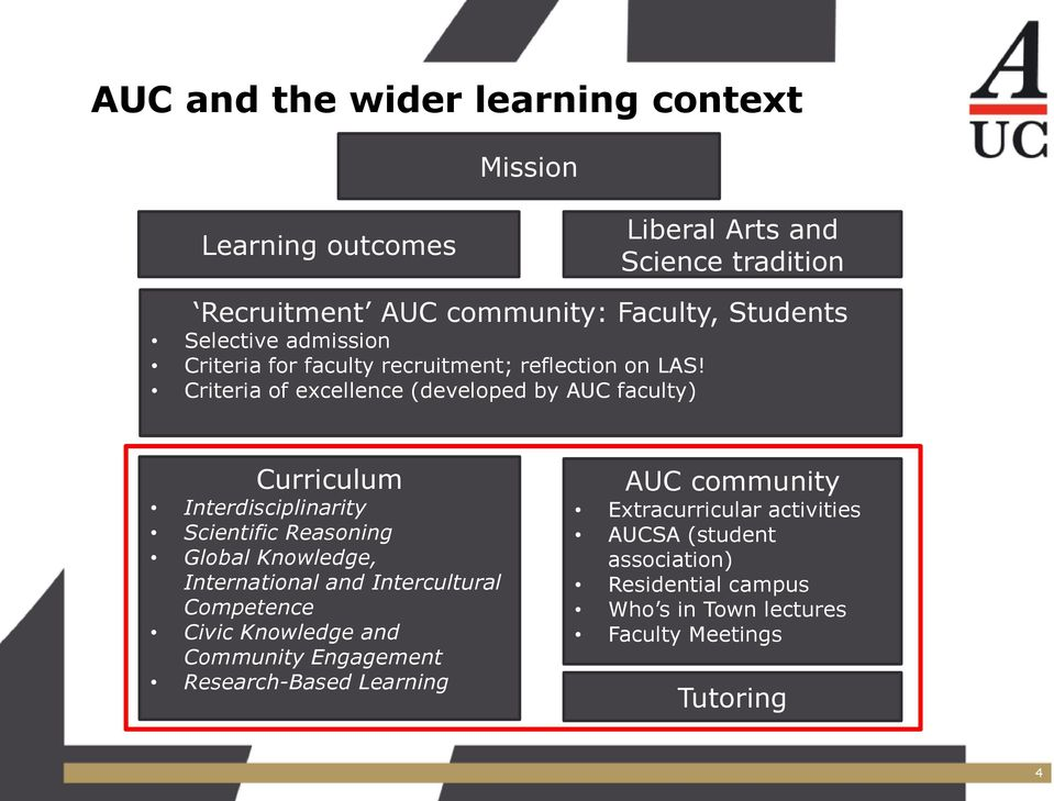 Criteria of excellence (developed by AUC faculty) Curriculum Interdisciplinarity Scientific Reasoning Global Knowledge, International and