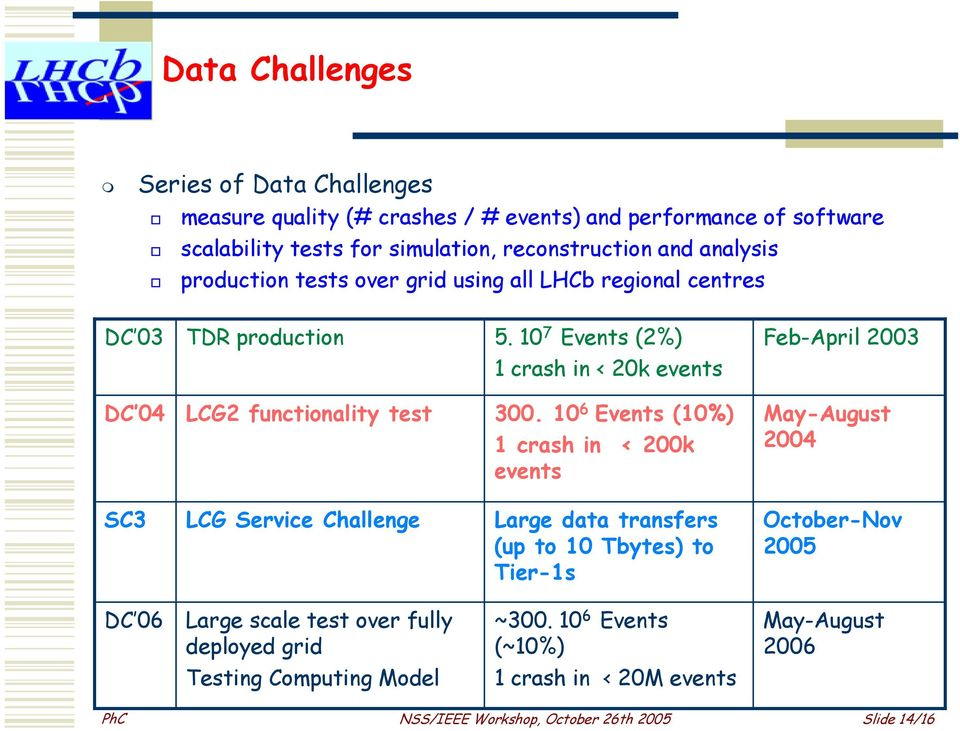10 7 Events (2%) Feb-April 2003 1 crash in < 20k events DC 04 LCG2 functionality test 300.