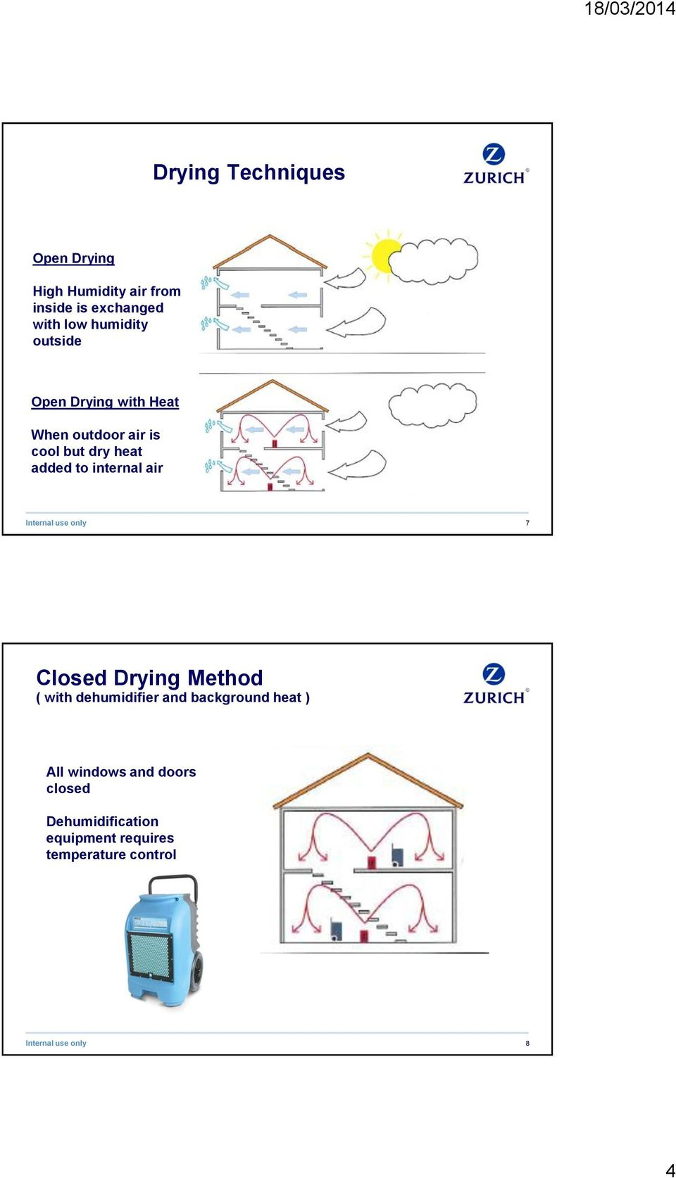 to internal air 7 Closed Drying Method ( with dehumidifier and background heat )