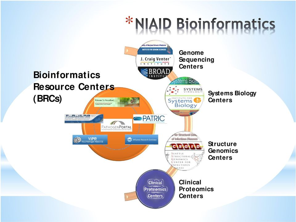 Systems Biology Centers Structure