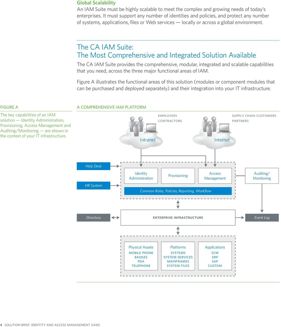 The CA IAM Suite: The Most Comprehensive and Integrated Solution Available The CA IAM Suite provides the comprehensive, modular, integrated and scalable capabilities that you need, across the three