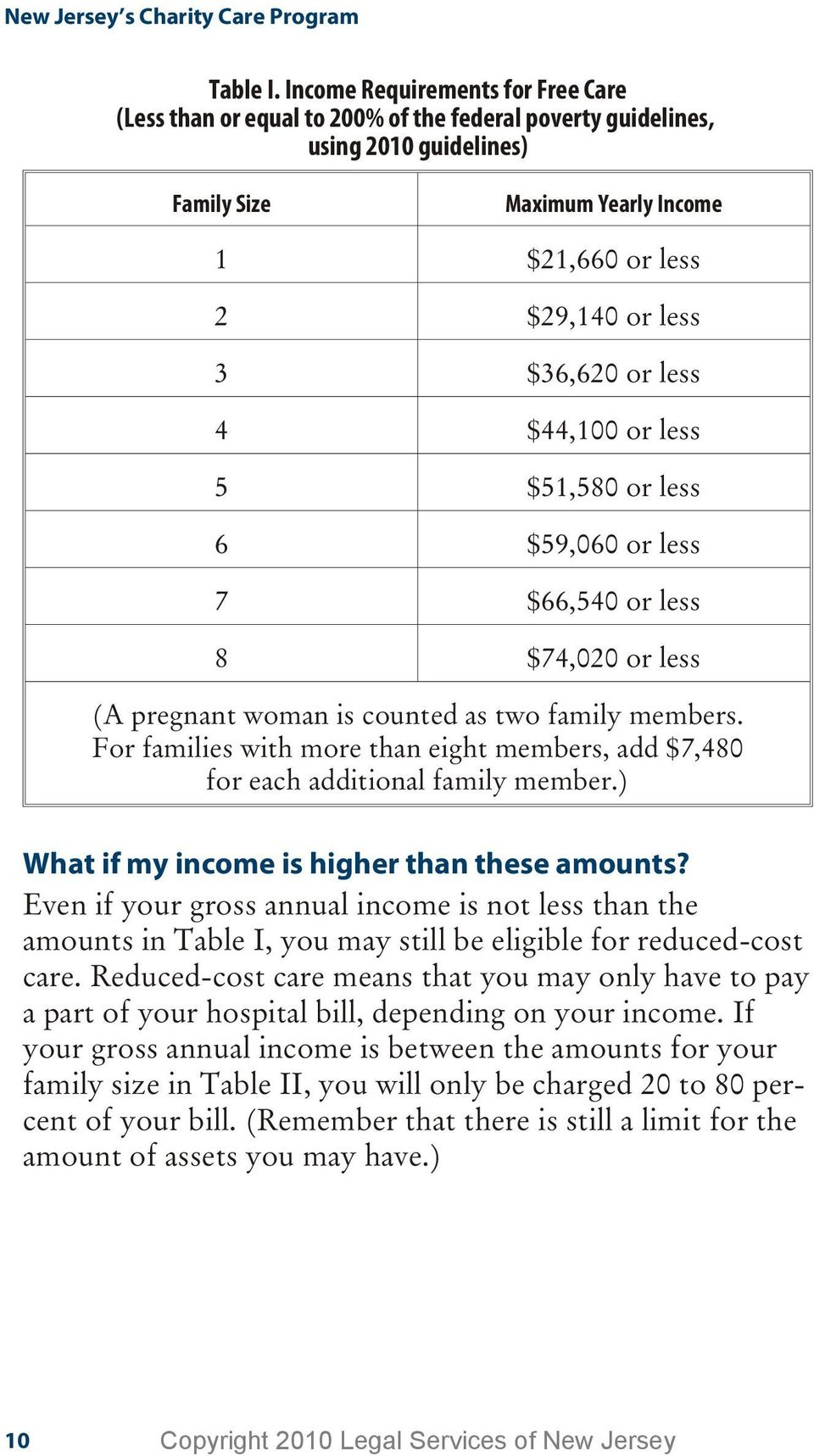 or less 4 $44,100 or less 5 $51,580 or less 6 $59,060 or less 7 $66,540 or less 8 $74,020 or less (A pregnant woman is counted as two family members.