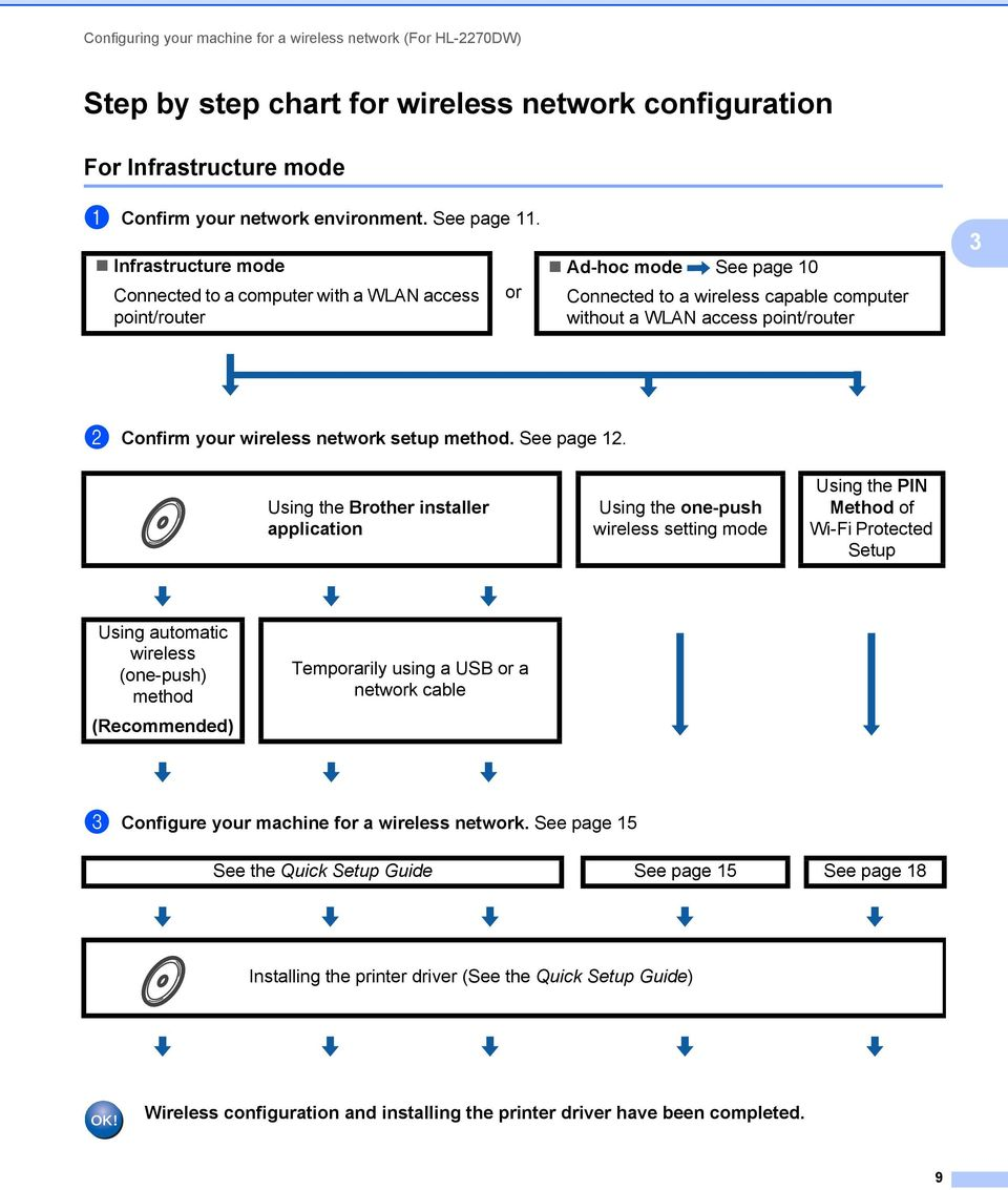 wireless network setup method. See page 12.
