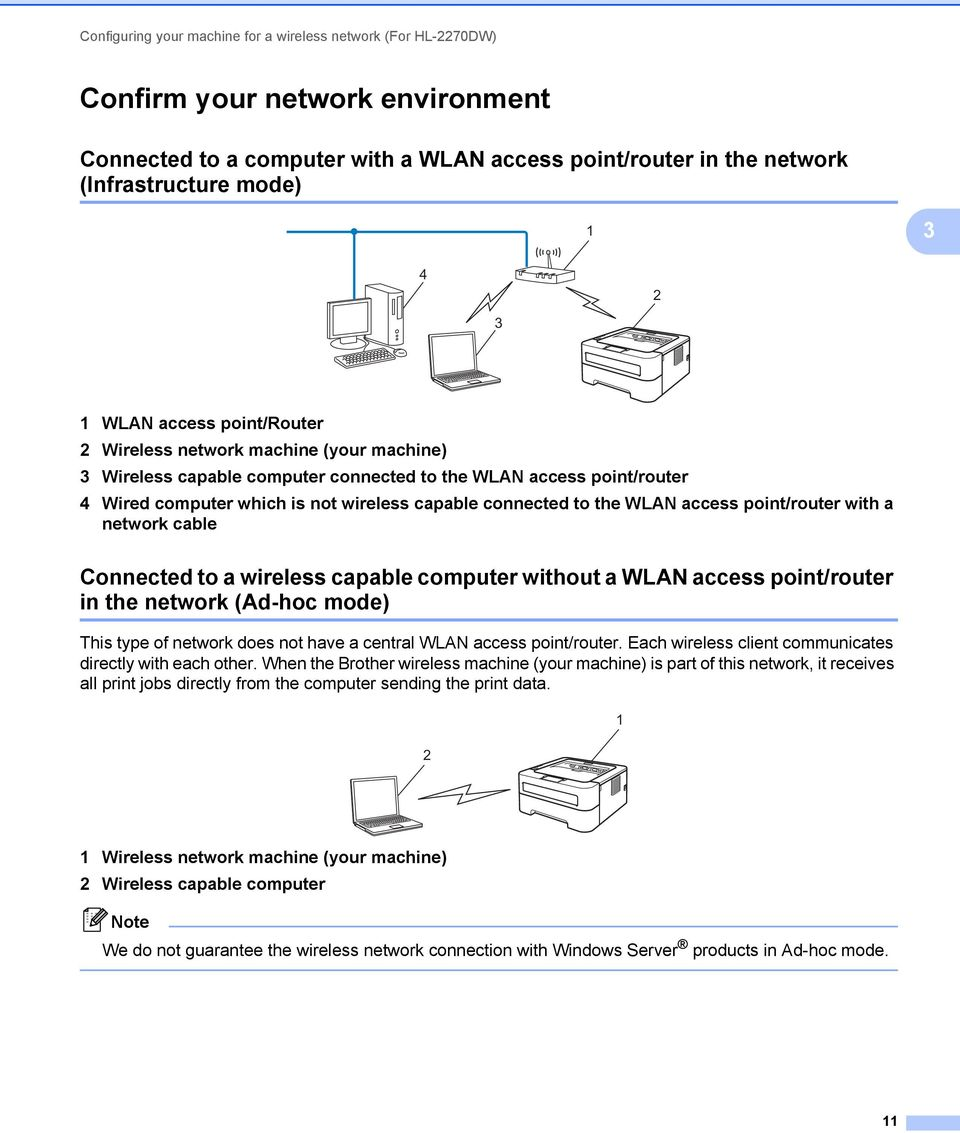 to the WLAN access point/router with a network cable Connected to a wireless capable computer without a WLAN access point/router in the network (Ad-hoc mode) 3 This type of network does not have a