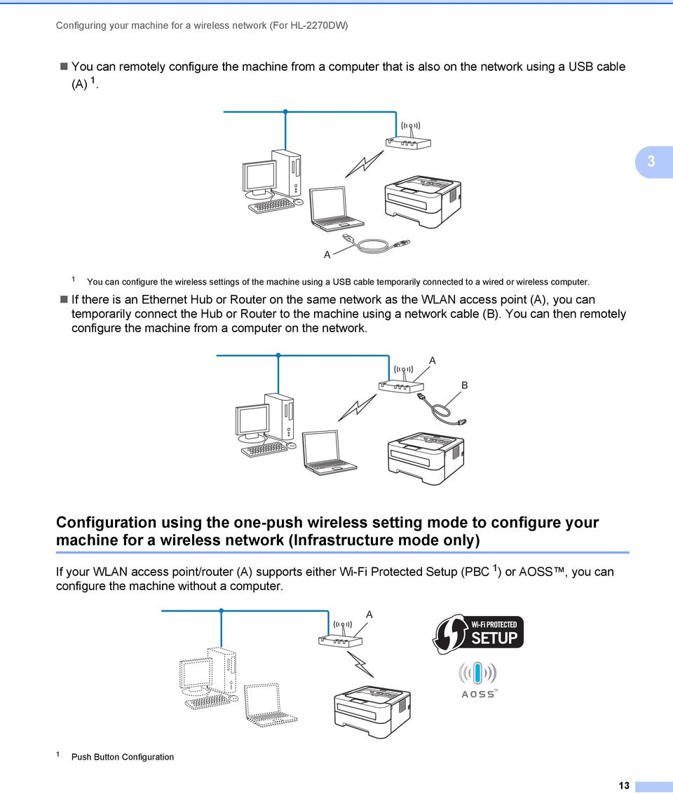 If there is an Ethernet Hub or Router on the same network as the WLAN access point (A), you can temporarily connect the Hub or Router to the machine using a network cable (B).
