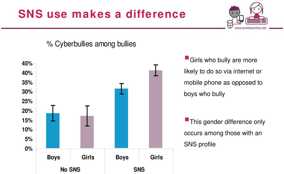 likely to do so via internet or mobile phone as opposed to boys who