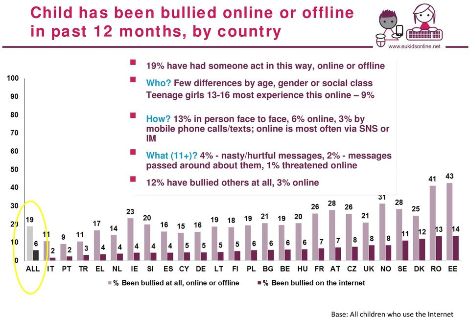 13% in person face to face, 6% online, 3% by mobile phone calls/texts; online is most often via SNS or IM What (11+)?