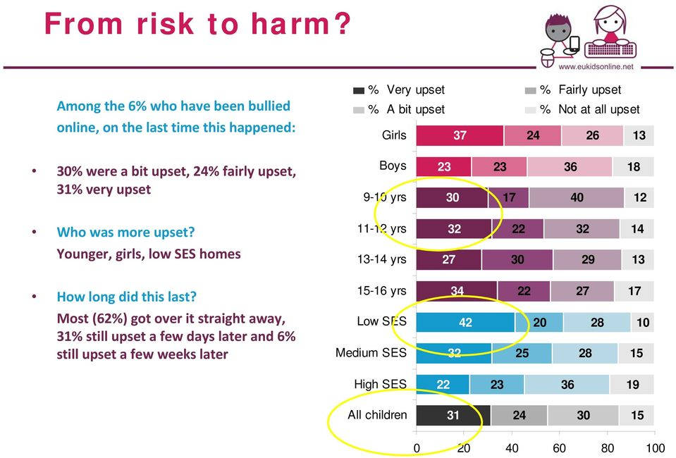 30% were a bit upset, 24% fairly upset, 31% very upset Boys 9-10 yrs 23 30 23 17 36 40 18 12 Who was more upset?