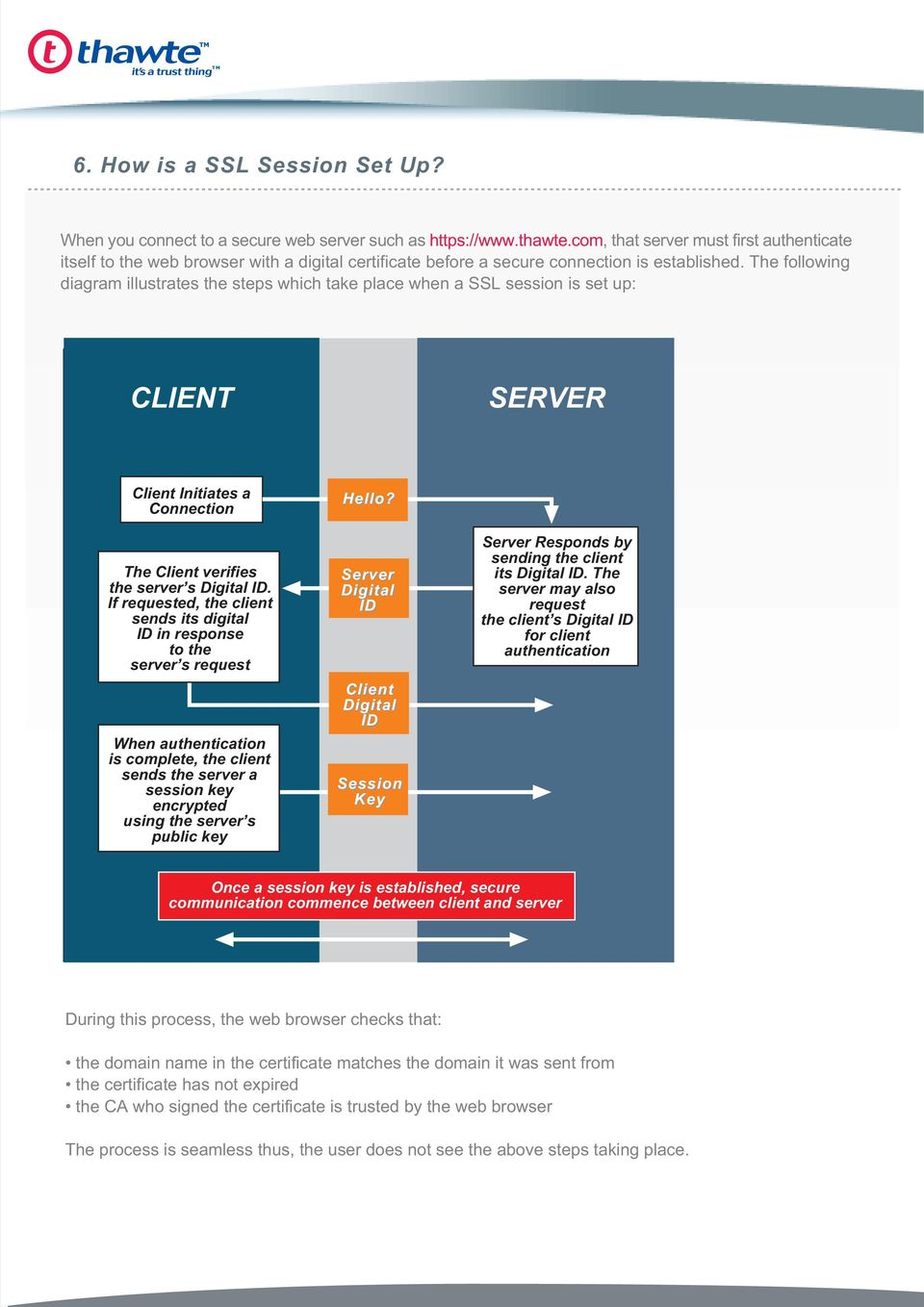 The following diagram illustrates the steps which take place when a SSL session is set up: CLIENT CLEINT SERVER SERVER Client Initiates a Client Connection Initiates Connection The The Client Client